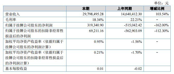 锦润电子2018上半年营收2979.85万元 净利31.93万元