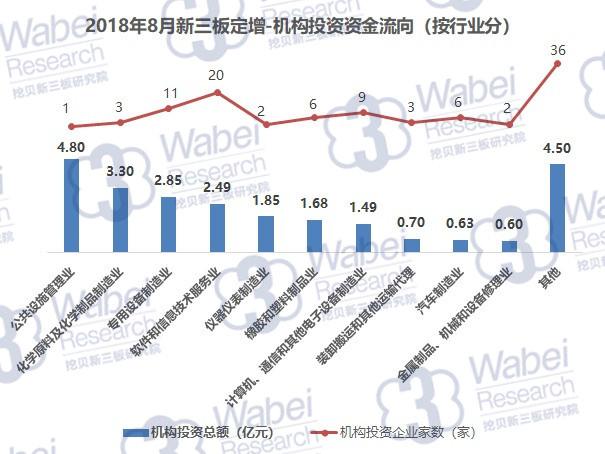 2018年8月新三板定增报告:总投资额下降明显 机构仅投资25亿仍是主力