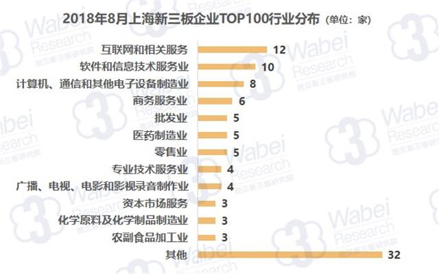 挖贝网报告 | 2018年8月上海新三板企业市值TOP100
