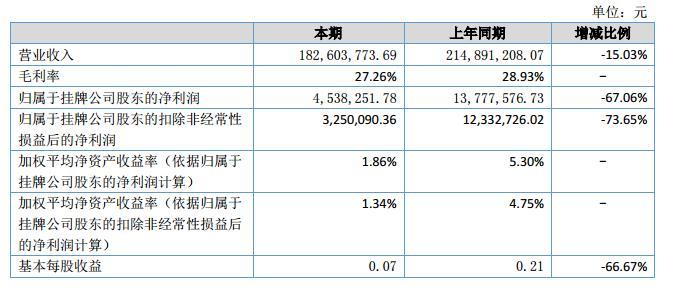 富士达2018上半年营收1.83亿元 净利453.82万元