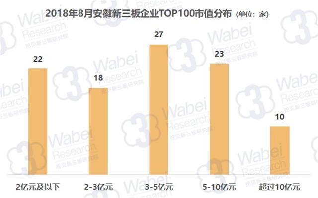 2018年8月安徽新三板企业市值TOP100 皖江金租排名第一总市值51亿