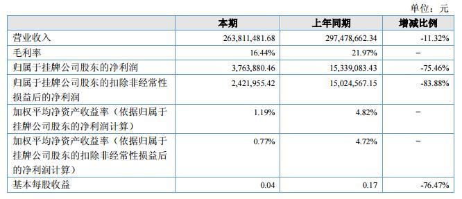 宇球电子2018上半年营收2.64亿元 净利376.38万元