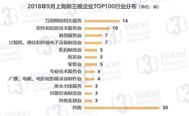 报告 |2018年9月上海新三板企业市值TOP100